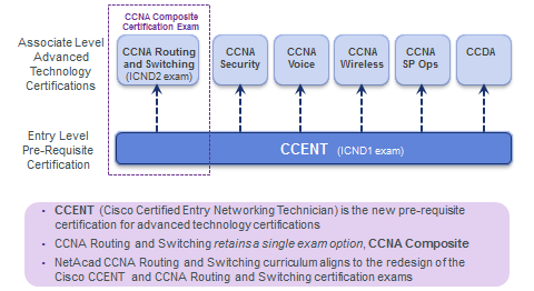 CCENT and CCNA Cisco Courses | Manitoba Institute of Trades and ...